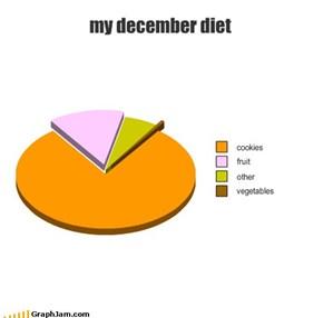 my december diet