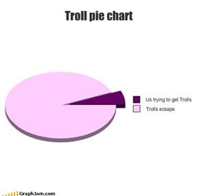 Troll pie chart