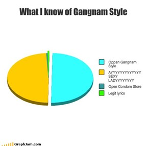 What I know of Gangnam Style