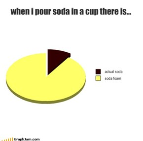 when i pour soda in a cup there is...