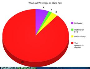Mario Kart Wi-fi in a nutshell