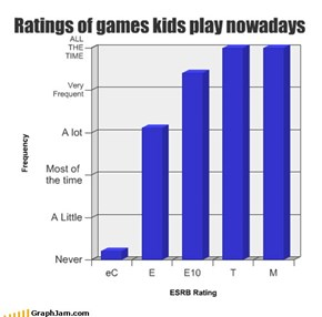 Ratings of games kids play nowadays