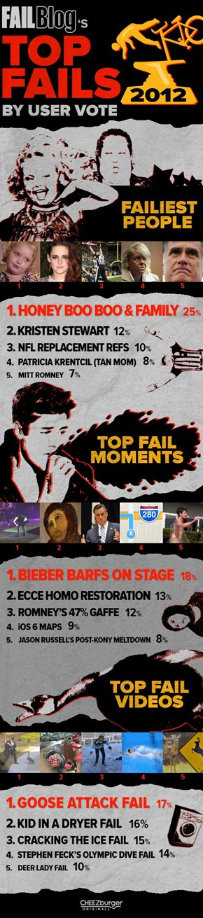 Top FAILs of 2012 Results!