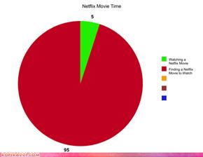 Netflix Time Graph
