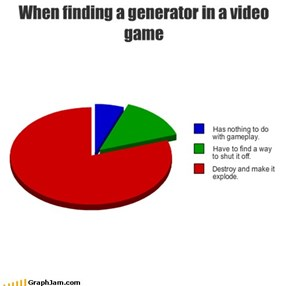 When finding a generator in a video game