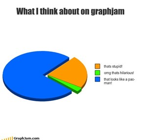 What I think about on graphjam