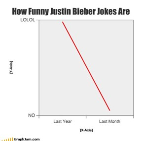 How Funny Justin Bieber Jokes Are