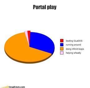 Portal play