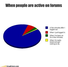 When people are active on forums