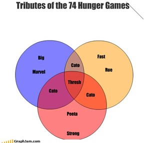 Tributes of the 74 Hunger Games