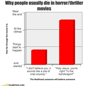 Why people usually die in horror/thriller movies