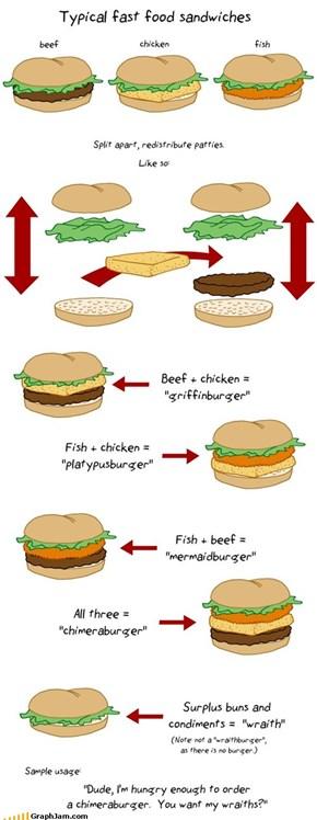 Sandwich Terminology