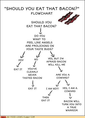 Eat the Bacon!