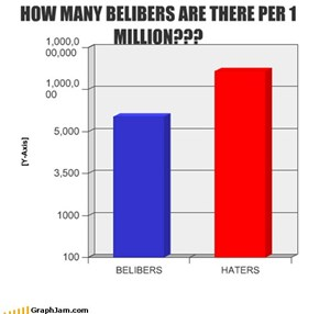 HOW MANY BELIBERS ARE THERE PER 1 MILLION???