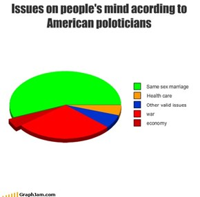 Issues on people's mind acording to American poloticians