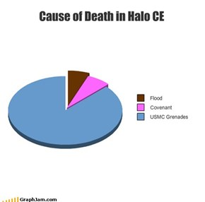 Cause of Death in Halo CE