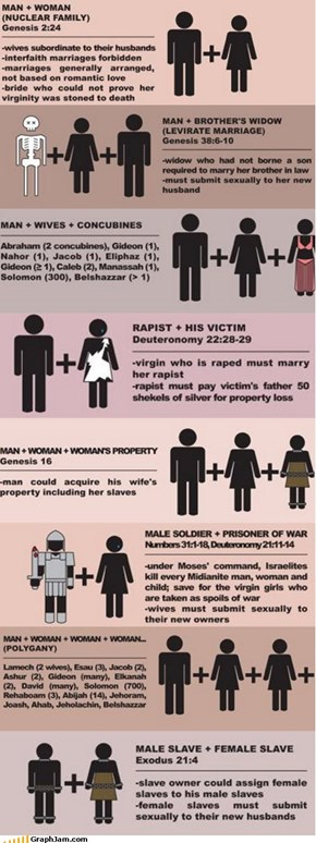So, You Believe in Marriage According to the Bible?