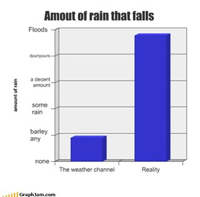 Amout of rain that falls