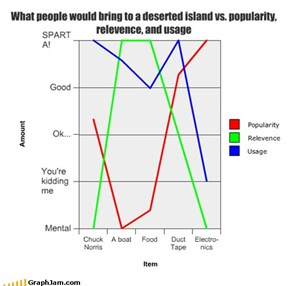 What people would bring to a deserted island vs. popularity, relevence, and usage