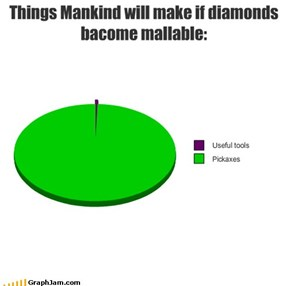 Things Mankind will make if diamonds bacome mallable:
