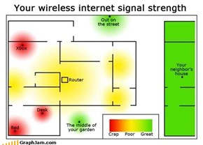 Your Wireless Internet Signal Strength