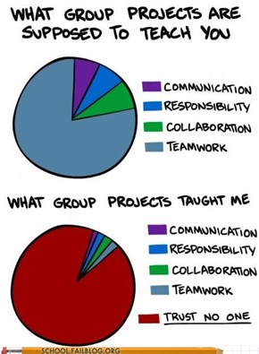 Group Projects are the Worst