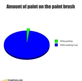 Amount of paint on the paint brush