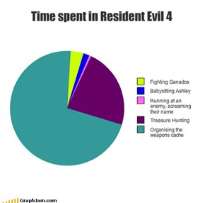 Time spent in Resident Evil 4