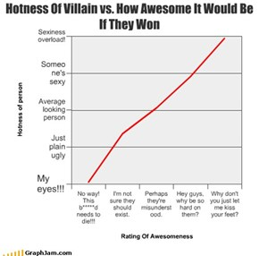 Hotness Of Villain vs. How Awesome It Would Be If They Won