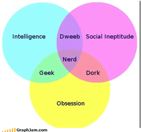 Know Your Nerds