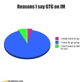Reasons I say GTG on IM