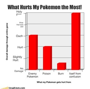 What Hurts My Pokemon the Most!