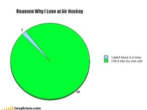 Why I Lose at Air Hockey