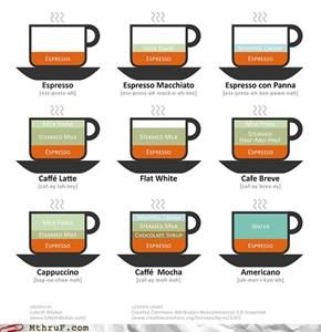 A Coffee Cornucopia