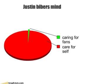 Justin bibers mind