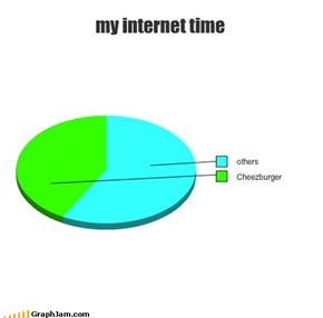 my internet time