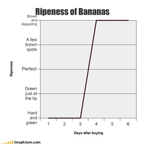 Ripeness of Bananas