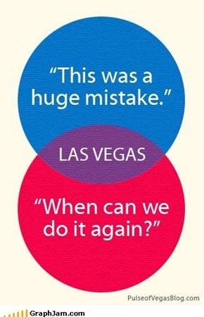 Vegas explained in a venn diagram