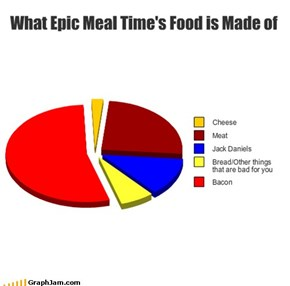 What Epic Meal Time's Food is Made of