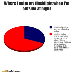Where I point my flashlight when I'm outside at night