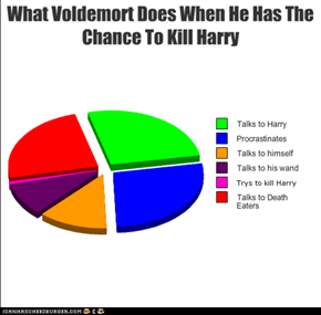 Voldemort Chart