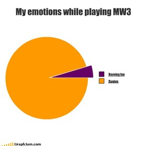 My emotions while playing MW3