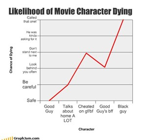 Likelihood of Movie Character Dying