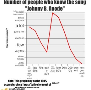 "Number of people who know the song ""Johnny B. Goode"""