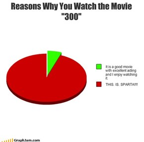 "Reasons Why You Watch the Movie ""300"""
