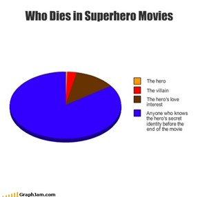 Who Dies in Superhero Movies