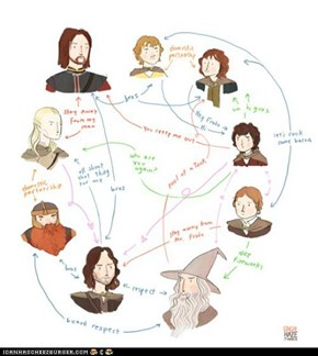The fellowship's relationships with one another. Once again, all credit goes to the spectacular Ginger Haze.