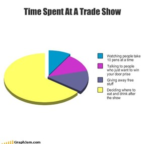 Time Spent At A Trade Show