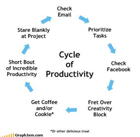 Cycle of Productivity