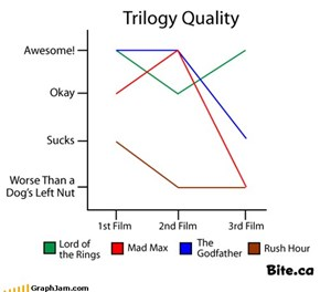 Not All Trilogies Are Born Equal